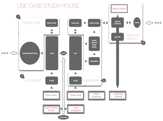 usecase-study_house_full