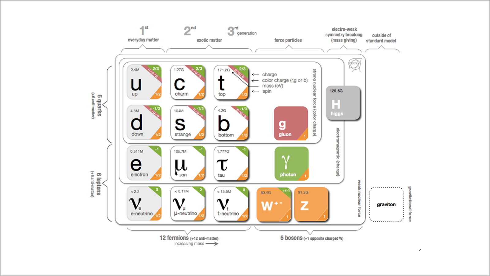 UX: Standard Model of the Standard Model