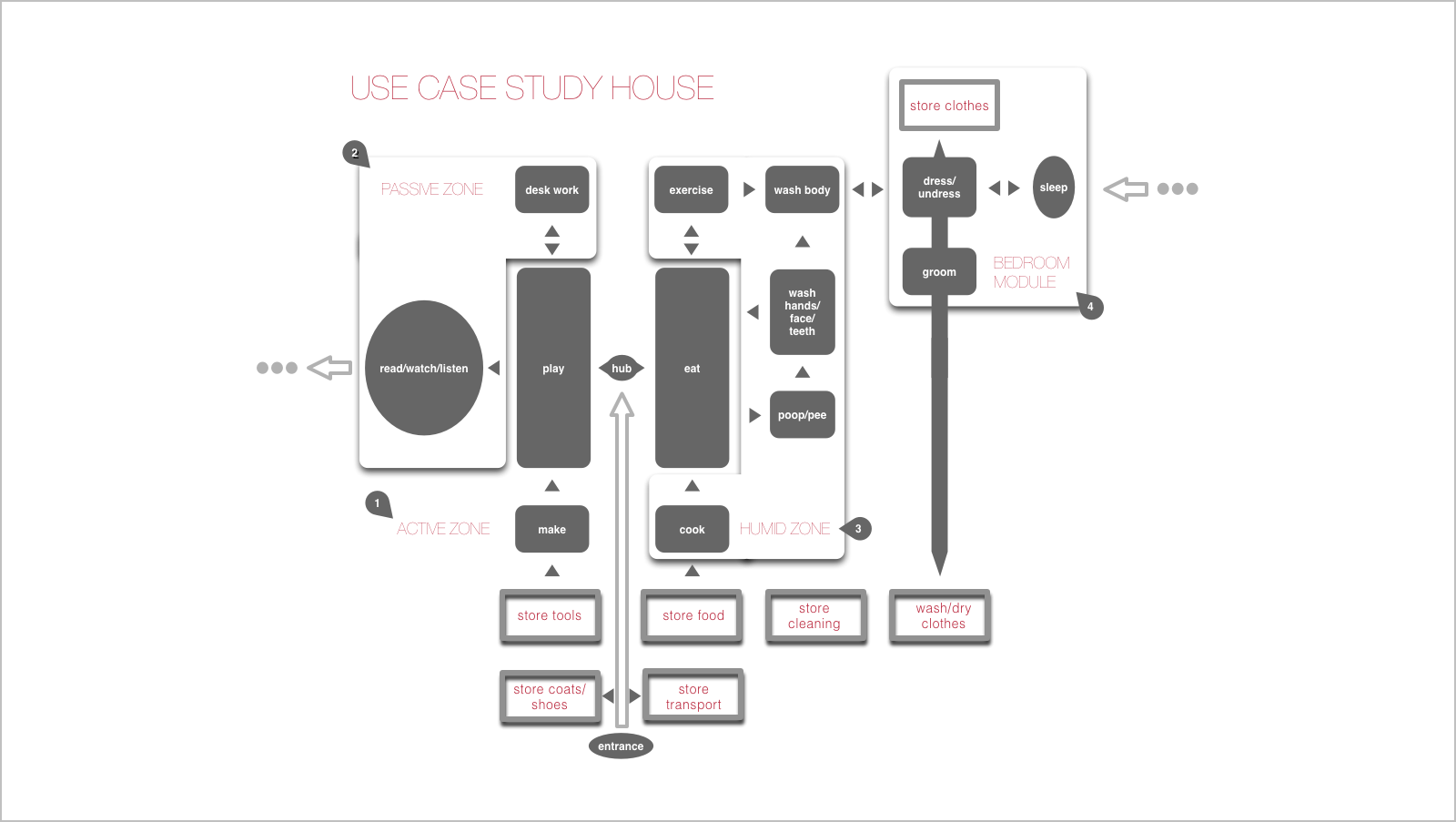 UX: Use Case-study House #1