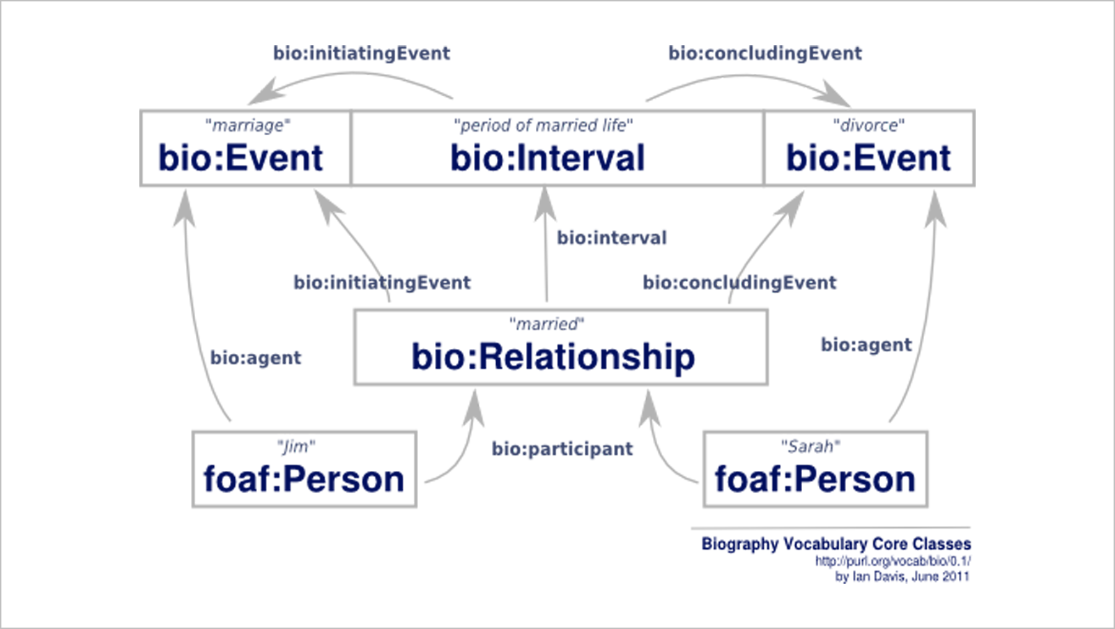 Technology: Bio, a standard for simple biographical information